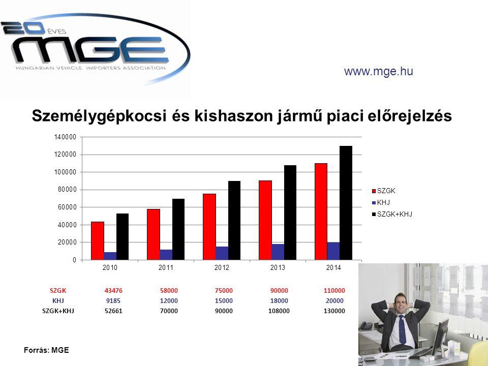www.mge.hu SZGK43476580007500090000110000 KHJ918512000150001800020000 SZGK+KHJ526617000090000108000130000 Forrás: MGE Személygépkocsi és kishaszon jármű piaci előrejelzés