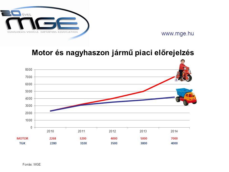 www.mge.hu MOTOR22683200 400050007000 TGK 2280 3100 350038004000 Forrás: MGE Motor és nagyhaszon jármű piaci előrejelzés