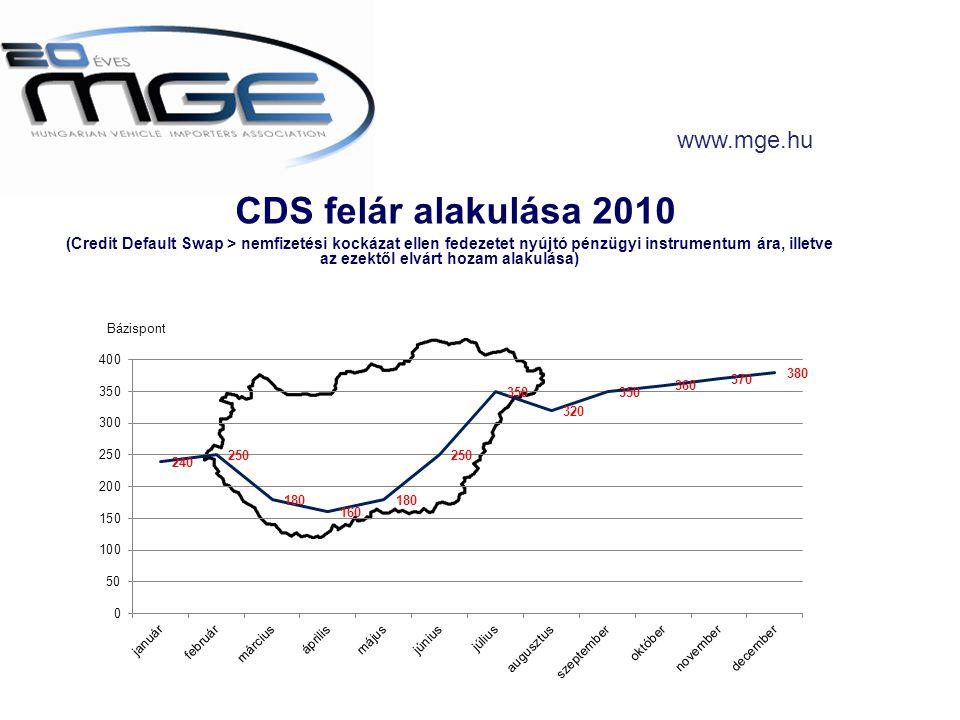 CDS felár alakulása 2010 (Credit Default Swap > nemfizetési kockázat ellen fedezetet nyújtó pénzügyi instrumentum ára, illetve az ezektől elvárt hozam alakulása) www.mge.hu Bázispont