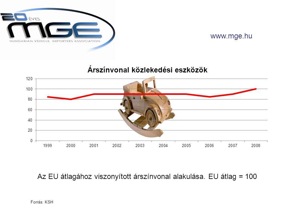 Az EU átlagához viszonyított árszínvonal alakulása. EU átlag = 100 www.mge.hu Forrás: KSH