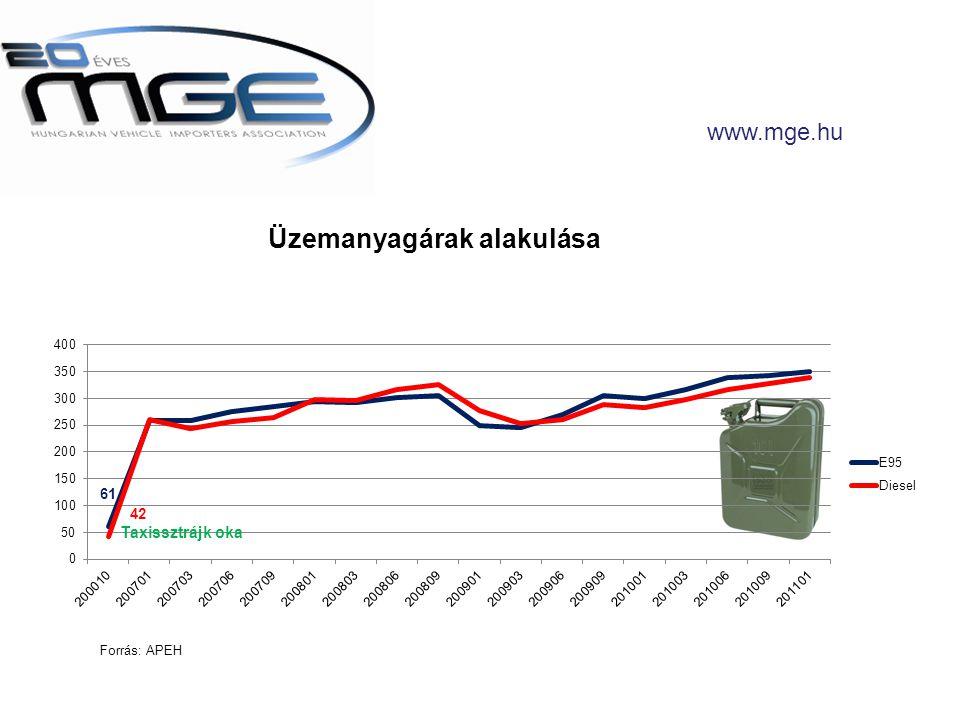 www.mge.hu Üzemanyagárak alakulása Taxissztrájk oka 61 Forrás: APEH