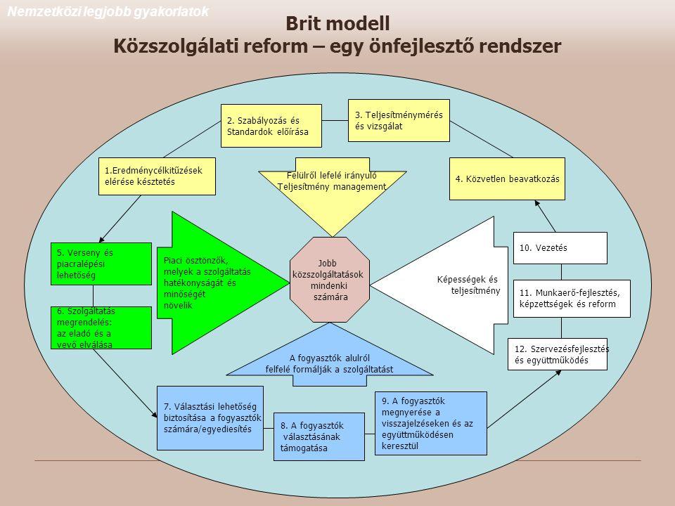1.Eredménycélkitűzések elérése késztetés 2.Szabályozás és Standardok előírása 3.
