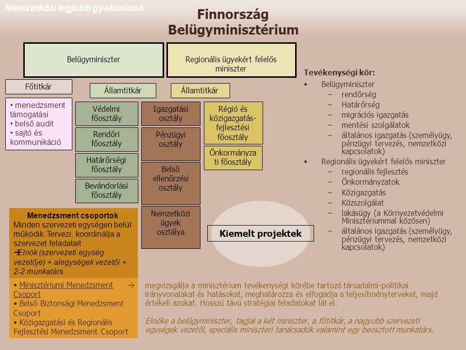 Finnország Belügyminisztérium Nemzetközi legjobb gyakorlatok Tevékenységi kör: •Belügyminiszter −rendőrség −Határőrség −migrációs igazgatás −mentési szolgálatok −általános igazgatás (személyügy, pénzügyi tervezés, nemzetközi kapcsolatok) •Regionális ügyekért felelős miniszter −regionális fejlesztés −Önkormányzatok −Közigazgatás −Közszolgálat −lakásügy (a Környezetvédelmi Minisztériummal közösen) −általános igazgatás (személyügy, pénzügyi tervezés, nemzetközi kapcsolatok) Belügyminiszter Államtitkár Főtitkár Államtitkár Régió és közigazgatás- fejlesztési főosztály Regionális ügyekért felelős miniszter Önkormányza ti főosztály Rendőri főosztály Igazgatási osztály Pénzügyi osztály • menedzsment támogatási • belső audit • sajtó és kommunikáció Védelmi főosztály Határőrségi főosztály Bevándorlási főosztály Belső ellenőrzési osztály Nemzetközi ügyek osztálya Menedzsment csoportok Minden szervezeti egységen belül működik.