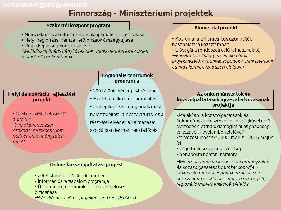 Finnország - Minisztériumi projektek Online közszolgáltatási projekt Szakértői központ program Biometriai projekt • Koordinálja a biometrikus azonosítók használatát a közszférában • Elősegíti a rendészeti célú felhasználást;  Irányító bizottság (tisztviselő elnök, projektvezető)< munkacsoportok < minisztériumi és más kormányzati szervek tagjai Regionális centrumok programja • 2001-2006.