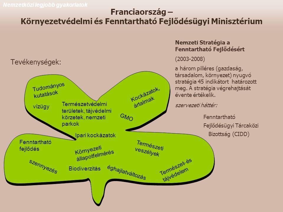 Franciaország – Környezetvédelmi és Fenntartható Fejlődésügyi Minisztérium Tevékenységek: vízügy szennyezés Kockázatok, ártalmak GMO Természeti veszélyek Ipari kockázatok Biodiverzitás Természet- és tájvédelem Környezeti állapotfelmérés Tudományos kutatások Fenntartható fejlődés éghajlatváltozás Természetvédelmi területek, tájvédelmi körzetek, nemzeti parkok Nemzetközi legjobb gyakorlatok Nemzeti Stratégia a Fenntartható Fejlődésért (2003-2008) a három pilléres (gazdaság, társadalom, környezet) nyugvó stratégia 45 indikátort határozott meg.