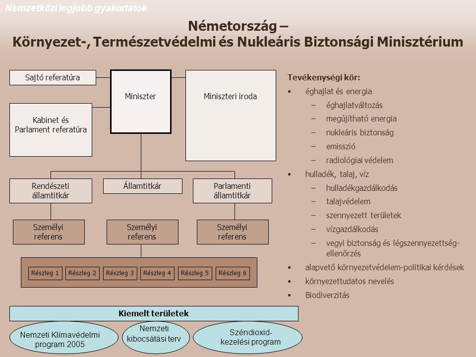 Németország – Környezet-, Természetvédelmi és Nukleáris Biztonsági Minisztérium Miniszter Sajtó referatúra Miniszteri iroda Kabinet és Parlament referatúra Rendészeti államtitkár ÁllamtitkárParlamenti államtitkár Személyi referens Részleg 1Részleg 2Részleg 3Részleg 4Részleg 5Részleg 6 Nemzetközi legjobb gyakorlatok Tevékenységi kör: •éghajlat és energia –éghajlatváltozás –megújítható energia –nukleáris biztonság –emisszió –radiológiai védelem •hulladék, talaj, víz –hulladékgazdálkodás –talajvédelem –szennyezett területek –vízgazdálkodás –vegyi biztonság és légszennyezettség- ellenőrzés •alapvető környezetvédelem-politikai kérdések •környezettudatos nevelés •Biodiverzitás Kiemelt területek Nemzeti Klímavédelmi program 2005 Nemzeti kibocsátási terv Széndioxid- kezelési program