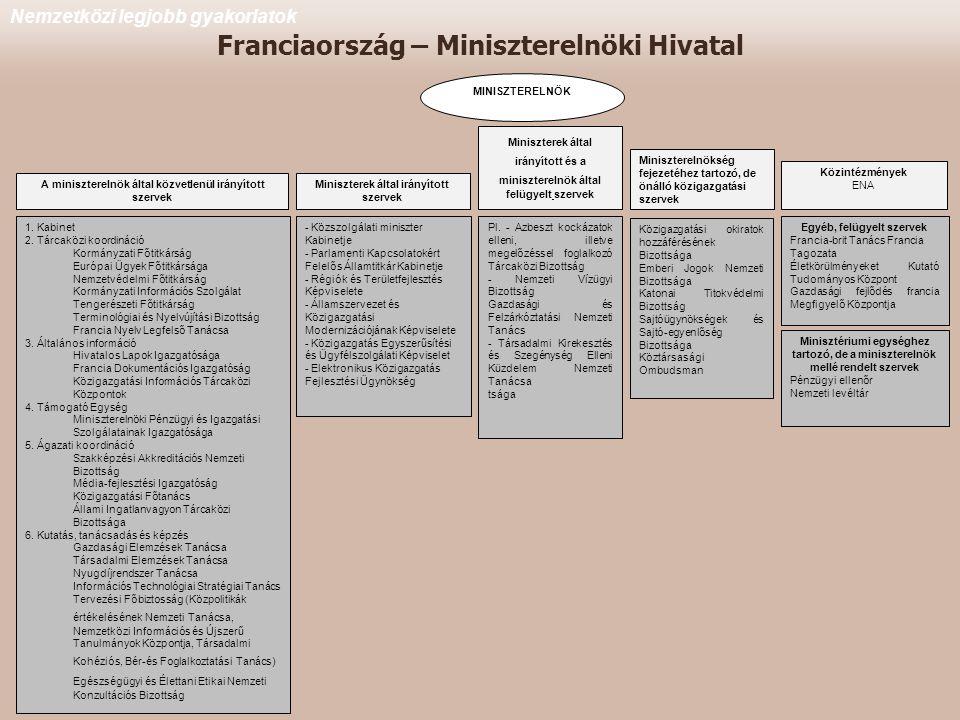 Franciaország – Miniszterelnöki Hivatal Nemzetközi legjobb gyakorlatok MINISZTERELNÖK A miniszterelnök által közvetlenül irányított szervek 1.