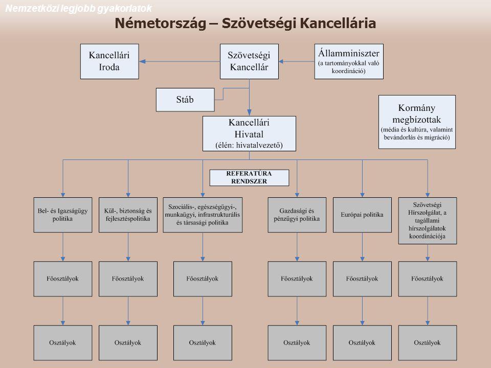 Németország – Szövetségi Kancellária Nemzetközi legjobb gyakorlatok