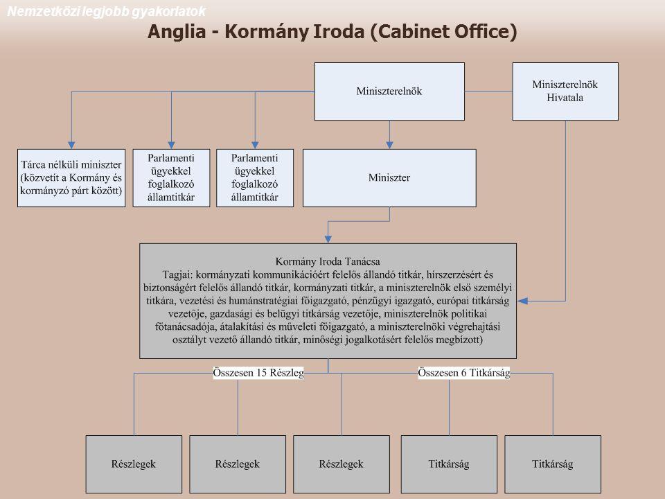 Anglia - Kormány Iroda (Cabinet Office) Nemzetközi legjobb gyakorlatok