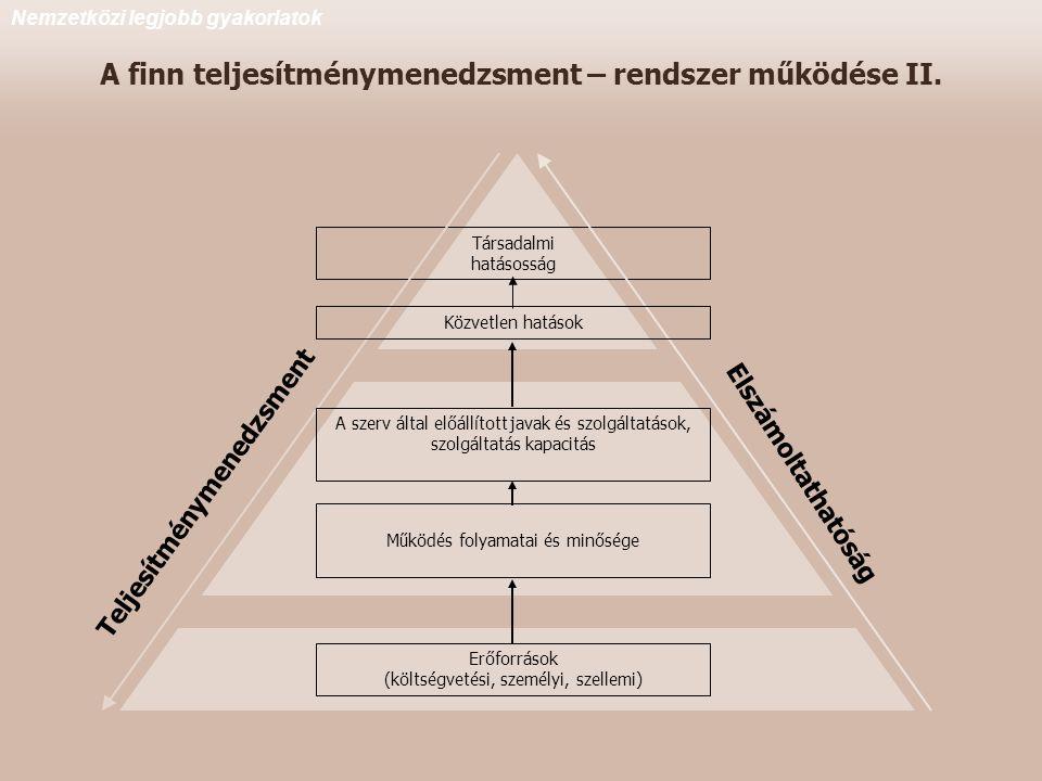 Társadalmi hatásosság Teljesítménymenedzsment Elszámoltathatóság Közvetlen hatások A szerv által előállított javak és szolgáltatások, szolgáltatás kapacitás Működés folyamatai és minősége Erőforrások (költségvetési, személyi, szellemi) A finn teljesítménymenedzsment – rendszer működése II.