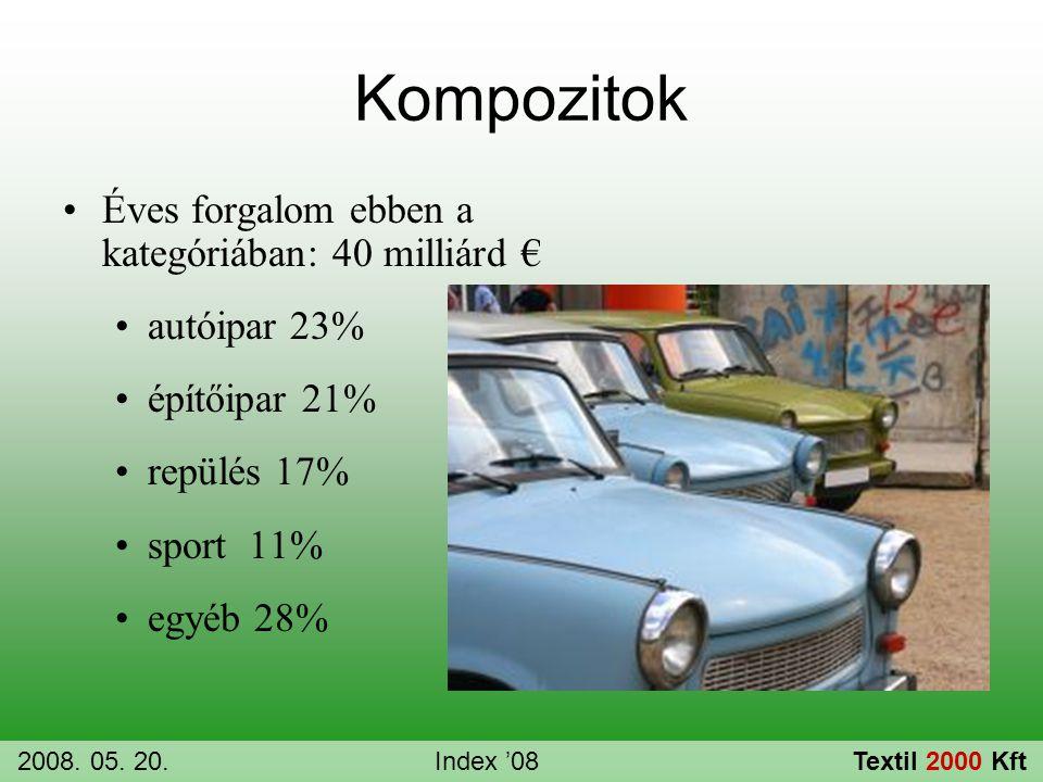 Kompozitok •Éves forgalom ebben a kategóriában: 40 milliárd € •autóipar 23% •építőipar 21% •repülés 17% •sport 11% •egyéb 28% 2008. 05. 20.Index '08Te