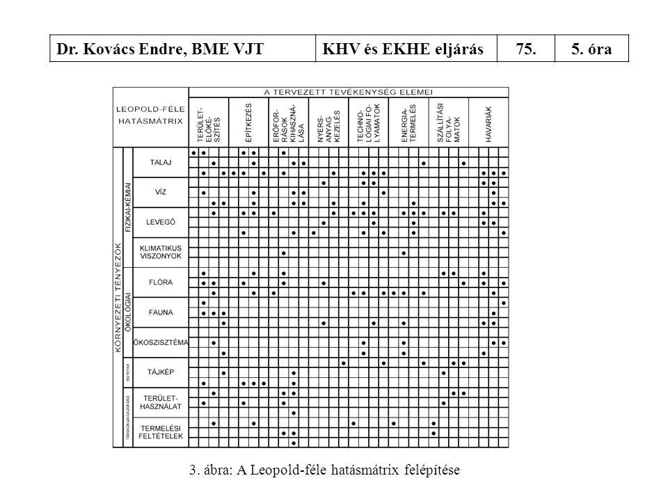 Dr. Kovács Endre, BME VJTKHV és EKHE eljárás75.5. óra 3. ábra: A Leopold-féle hatásmátrix felépítése
