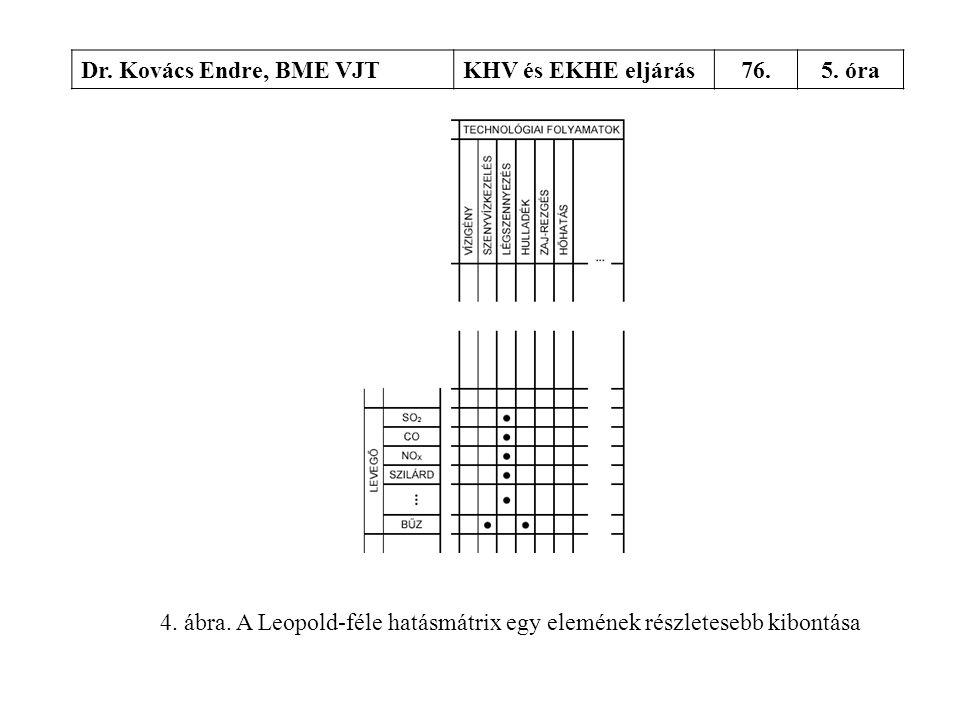 Dr. Kovács Endre, BME VJTKHV és EKHE eljárás76.5. óra 4. ábra. A Leopold-féle hatásmátrix egy elemének részletesebb kibontása
