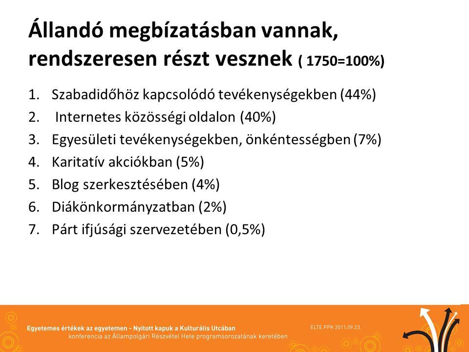Kitekintés az ESS 2008 – Európai Társadalmak összehasonlító vizsgálatára Cselekvők: Akik önmagukon túli célok megvalósítására vállalkoznak társaikkal (38%) (Forrás: Csepeli György, 2010) Szenvedők: Akik lemondanak a cselekvő élet adta lehetőségéről (37%) (Forrás: Csepeli, 2010) Aktívak: Akik egyesületi tevékenységben, önkéntességben rendszeresen részt vesznek (7%) Érdektelenek: Akik egyesületi tevékenység, önkéntesség iránt nem érdeklődnek (11%)
