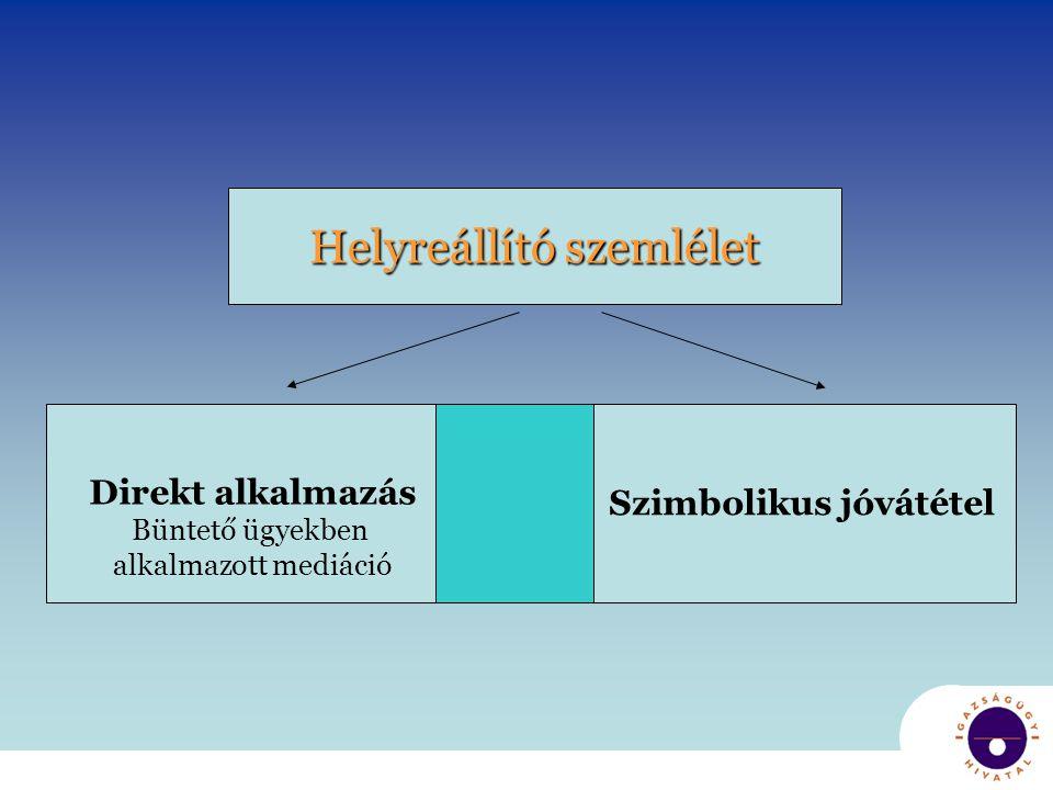 A helyreállító szemlélet direkt megjelenése - Mediáció -Magyarországon 2007 óta -Felnőttek és fiatalkorúak ügyeiben is -Ügyészségi és bírósági szakban alkalmazható -Megvalósult jóvátétel esetén a büntetőeljárás megszűnik (vagy enyhébb büntetés)Ügyszámok: 2007 – 2.451 ügy 2008 – 2.976 ügy