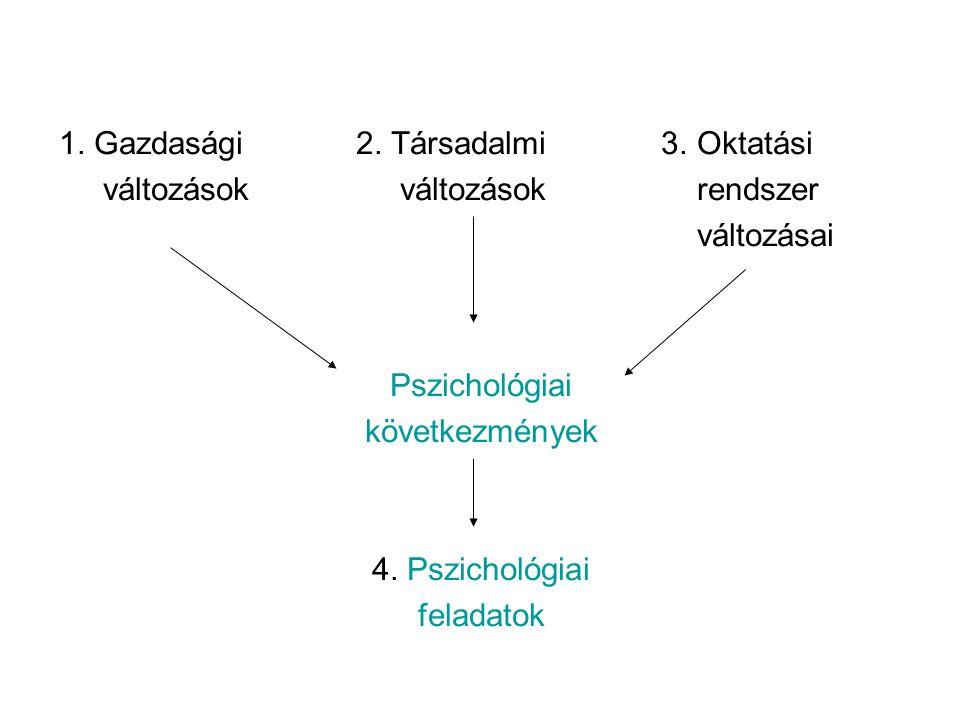 1. Gazdasági 2. Társadalmi 3. Oktatási változások változások rendszer változásai Pszichológiai következmények 4. Pszichológiai feladatok