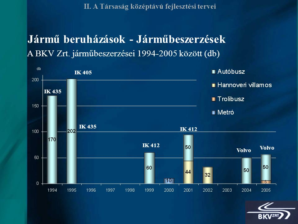 11 Jármű beruházások - Járműbeszerzések II. A Társaság középtávú fejlesztési tervei A BKV Zrt.