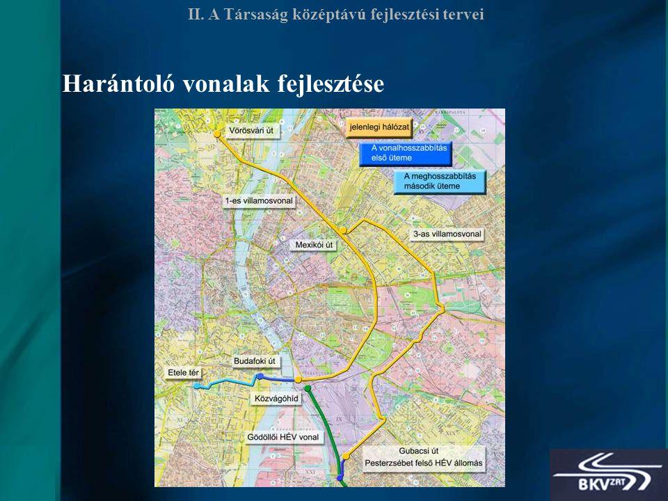 26 II. A Társaság középtávú fejlesztési tervei Harántoló vonalak fejlesztése