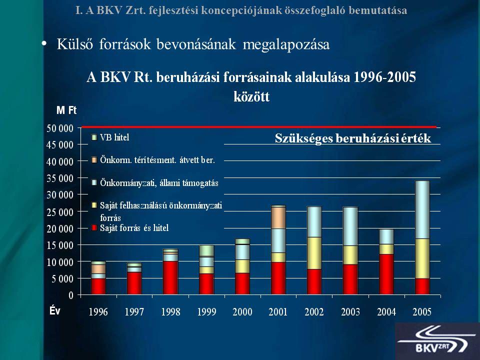 6 I. A BKV Zrt.