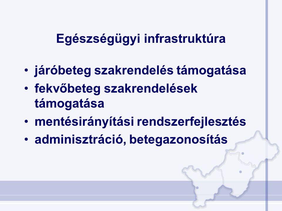 Egészségügyi infrastruktúra •járóbeteg szakrendelés támogatása •fekvőbeteg szakrendelések támogatása •mentésirányítási rendszerfejlesztés •adminisztrá