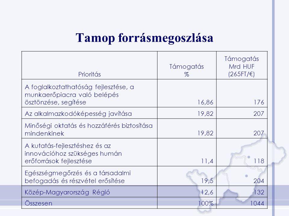 Tamop forrásmegoszlása Prioritás Támogatás % Támogatás Mrd HUF (265FT/€) A foglalkoztathatóság fejlesztése, a munkaerőpiacra való belépés ösztönzése,