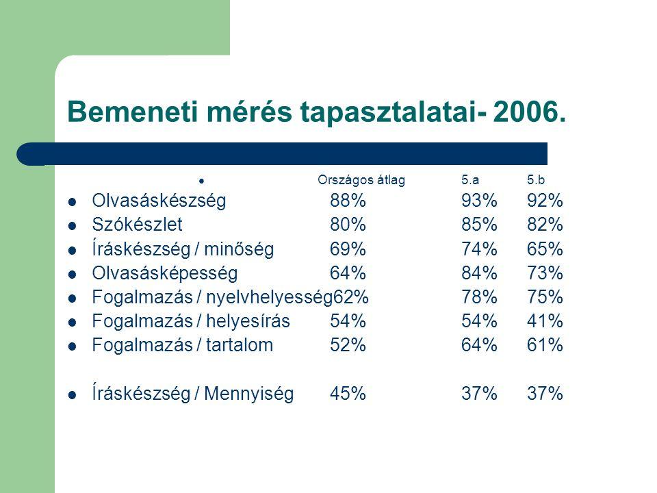 Bemeneti mérés tapasztalatai- 2006.  Országos átlag5.a5.b  Olvasáskészség88%93%92%  Szókészlet80%85%82%  Íráskészség / minőség69%74%65%  Olvasásk