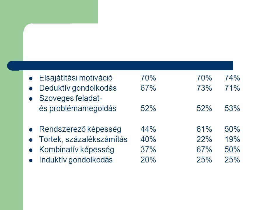  Elsajátítási motiváció70%70%74%  Deduktív gondolkodás67%73%71%  Szöveges feladat- és problémamegoldás52%52%53%  Rendszerező képesség44%61%50%  Törtek, százalékszámítás40%22%19%  Kombinatív képesség37%67%50%  Induktív gondolkodás20%25%25%