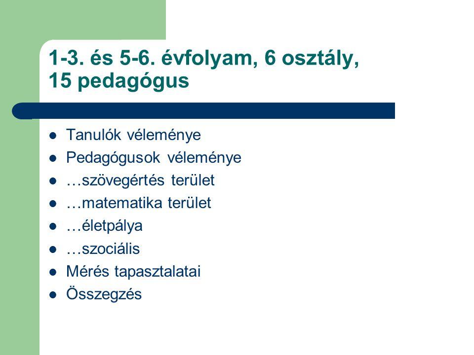 1-3. és 5-6. évfolyam, 6 osztály, 15 pedagógus  Tanulók véleménye  Pedagógusok véleménye  …szövegértés terület  …matematika terület  …életpálya 