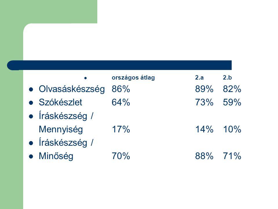 országos átlag 2.a 2.b  Olvasáskészség86%89%82%  Szókészlet64%73%59%  Íráskészség / Mennyiség17%14%10%  Íráskészség /  Minőség70%88%71%