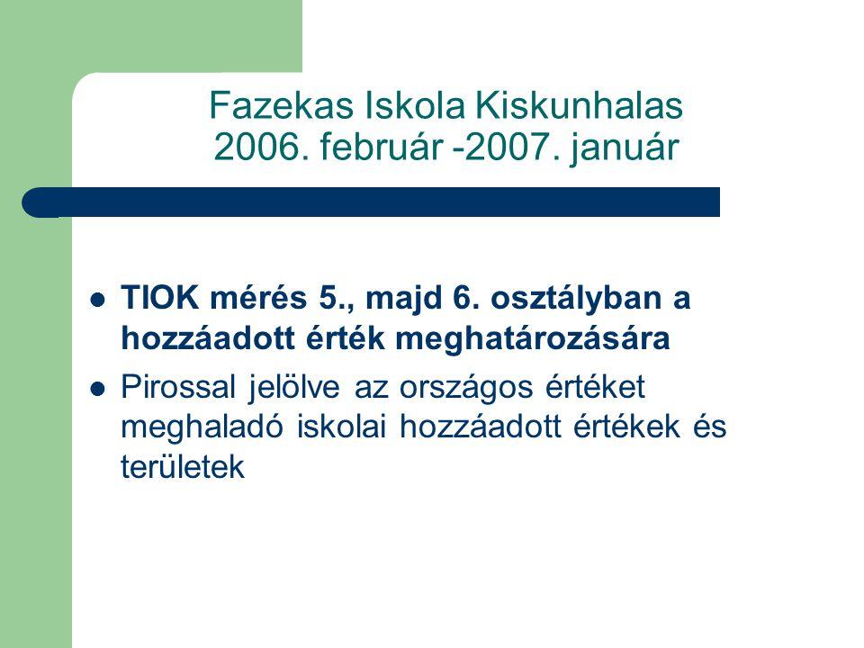 Fazekas Iskola Kiskunhalas 2006. február -2007. január  TIOK mérés 5., majd 6. osztályban a hozzáadott érték meghatározására  Pirossal jelölve az or
