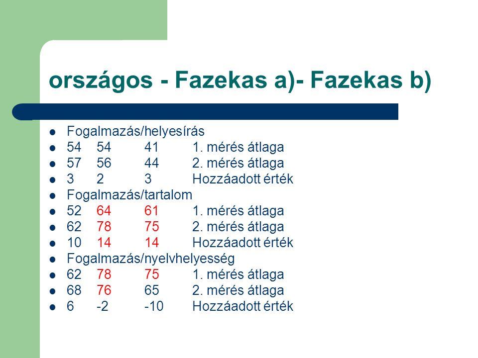 országos - Fazekas a)- Fazekas b)  Fogalmazás/helyesírás  5454411.