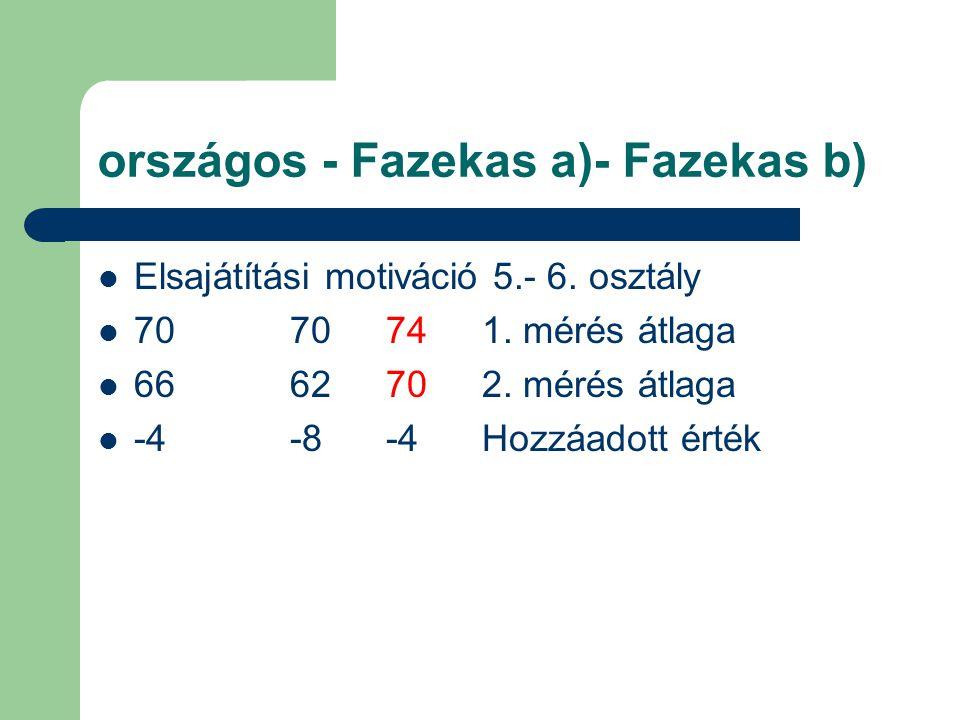 országos - Fazekas a)- Fazekas b)  Elsajátítási motiváció 5.- 6.