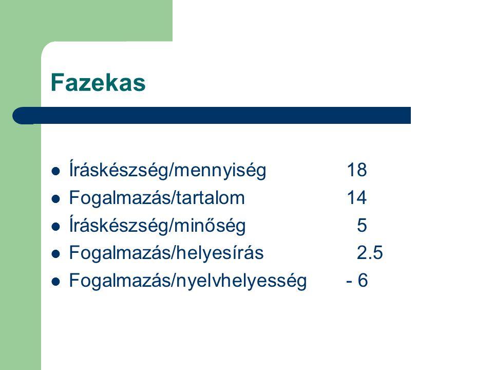 Fazekas  Íráskészség/mennyiség 18  Fogalmazás/tartalom 14  Íráskészség/minőség 5  Fogalmazás/helyesírás 2.5  Fogalmazás/nyelvhelyesség - 6