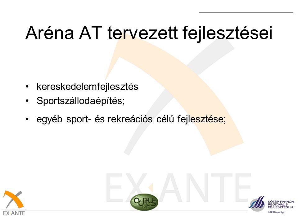 Aréna AT tervezett fejlesztései •kereskedelemfejlesztés •Sportszállodaépítés; •egyéb sport- és rekreációs célú fejlesztése;