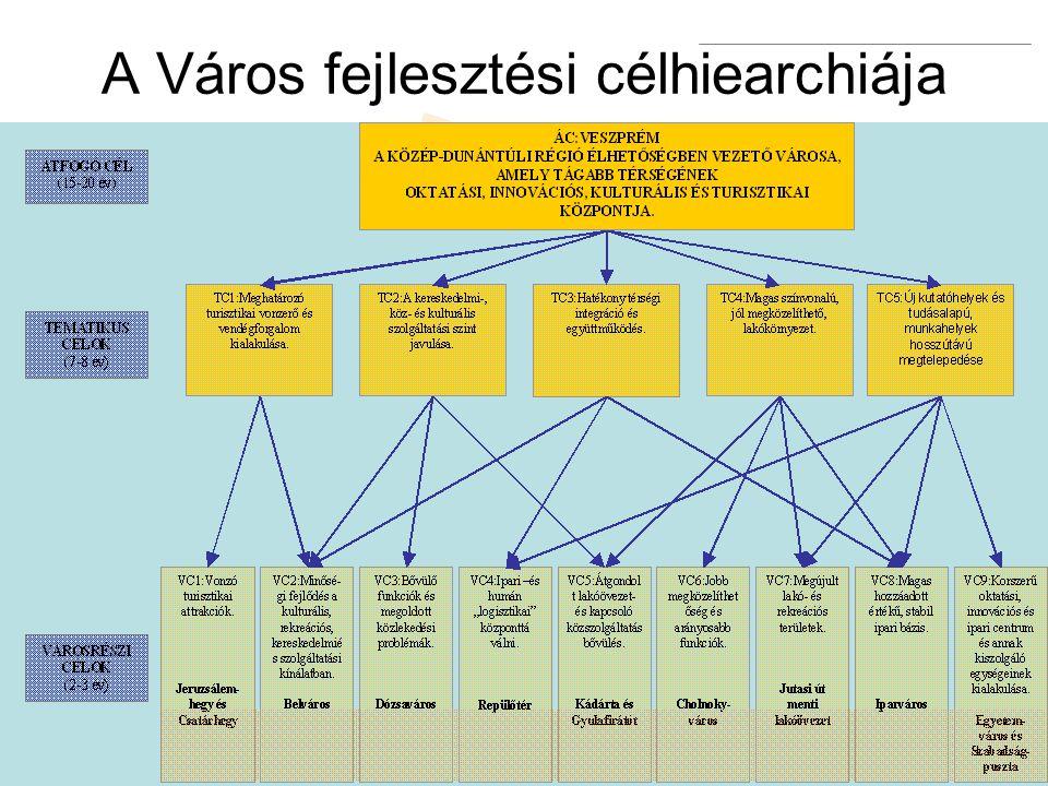 A Város fejlesztési célhiearchiája