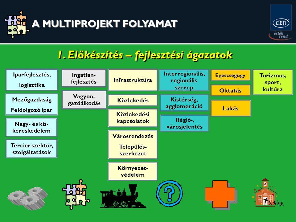Iparfejlesztés, logisztika Turizmus, sport, kultúra Nagy- és kis- kereskedelem Mezőgazdaság Feldolgozó ipar Ingatlan- fejlesztés Tercier szektor, szolgáltatások Egészségügy Infrastruktúra Közlekedés Közlekedési kapcsolatok Városrendezés Település- szerkezet Környezet- védelem Régió-, városjelentés Kistérség, agglomeráció Interregionális, regionális szerep Lakás Vagyon- gazdálkodás Oktatás 1.