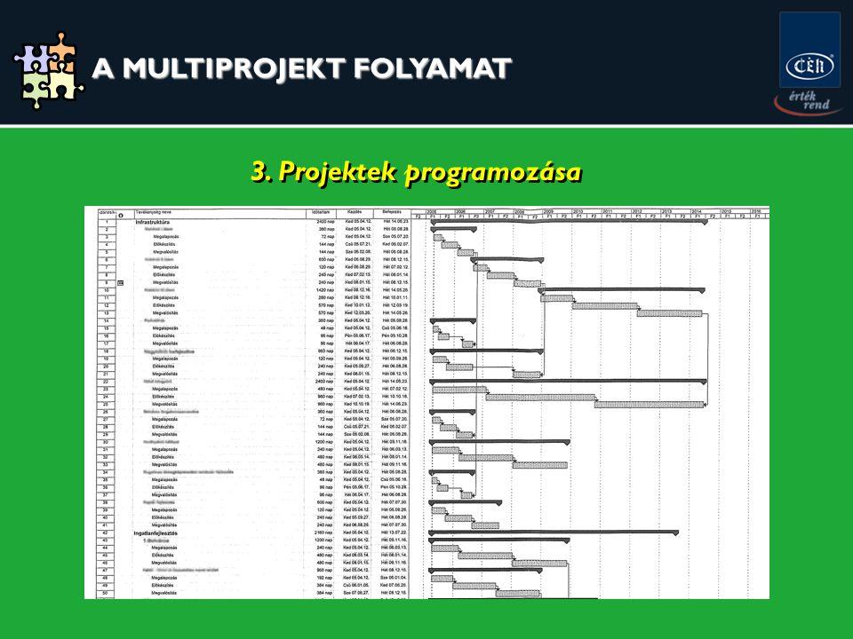 3. Projektek programozása A MULTIPROJEKT FOLYAMAT A MULTIPROJEKT FOLYAMAT