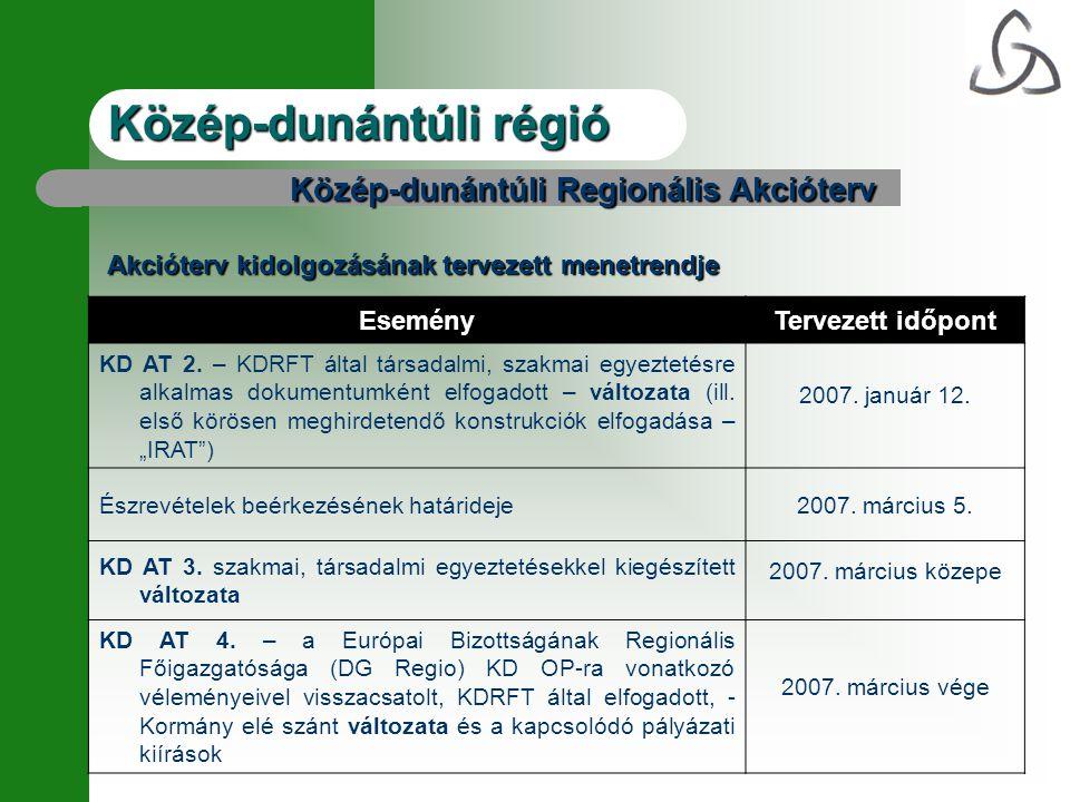 Közép-dunántúli régió Közép-dunántúli Regionális Akcióterv Akcióterv kidolgozásának tervezett menetrendje EseményTervezett időpont KD AT 2.