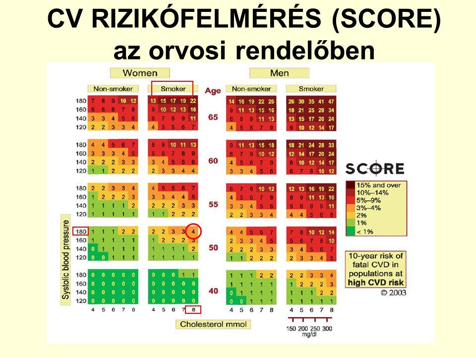 CV RIZIKÓFELMÉRÉS (SCORE) az orvosi rendelőben