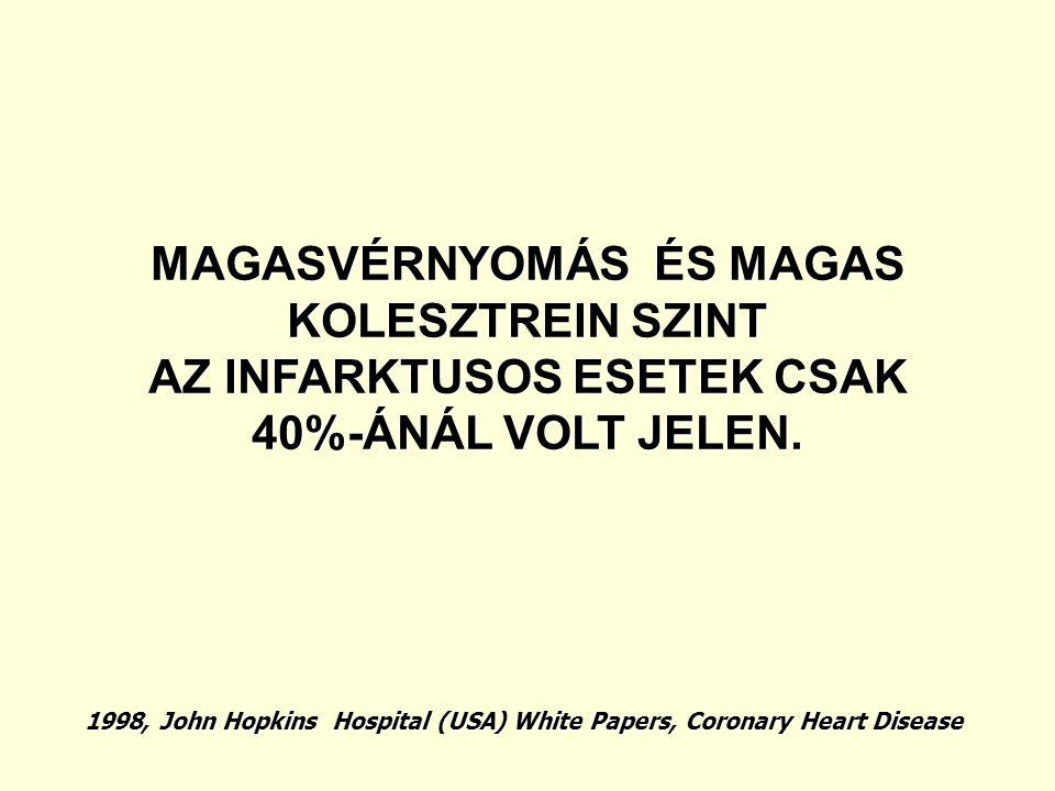1998, John Hopkins Hospital (USA) White Papers, Coronary Heart Disease MAGASVÉRNYOMÁS ÉS MAGAS KOLESZTREIN SZINT AZ INFARKTUSOS ESETEK CSAK 40%-ÁNÁL V