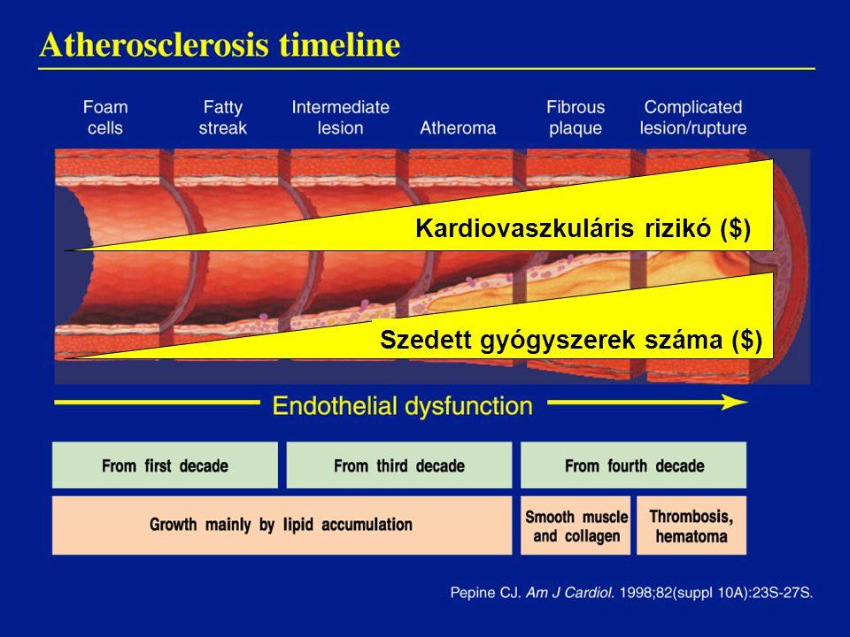 ? Kardiovaszkuláris rizikó ($) Szedett gyógyszerek száma ($)