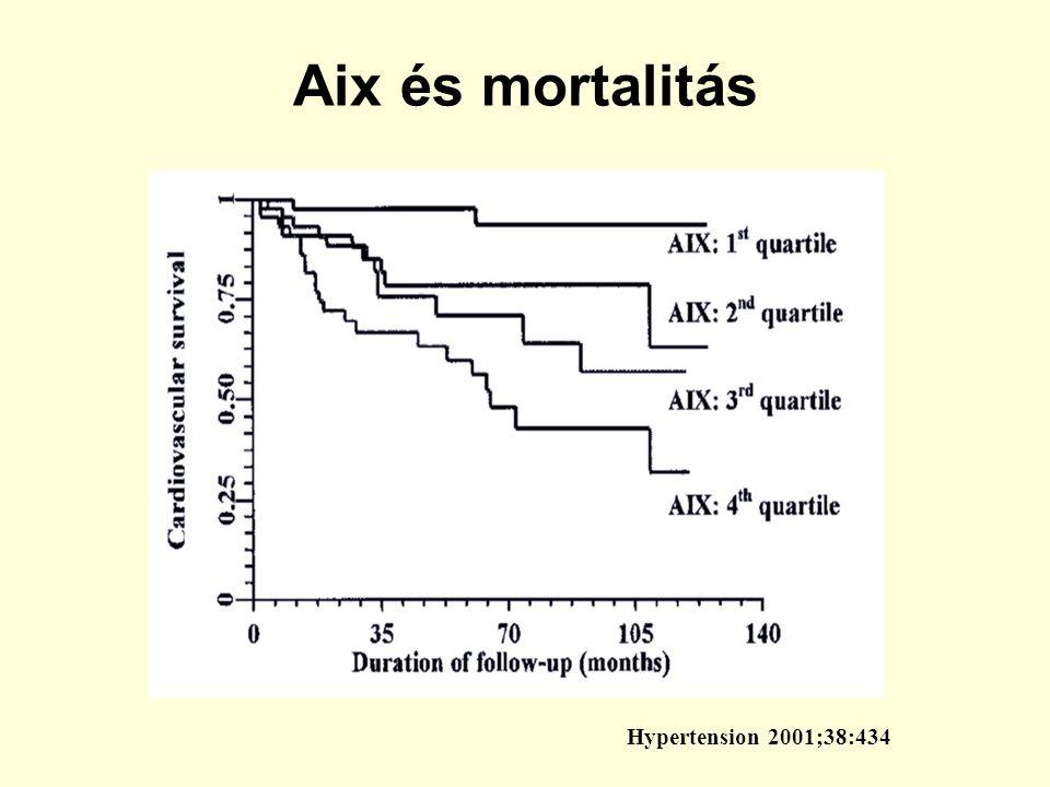 Hypertension 2001;38:434 Aix és mortalitás