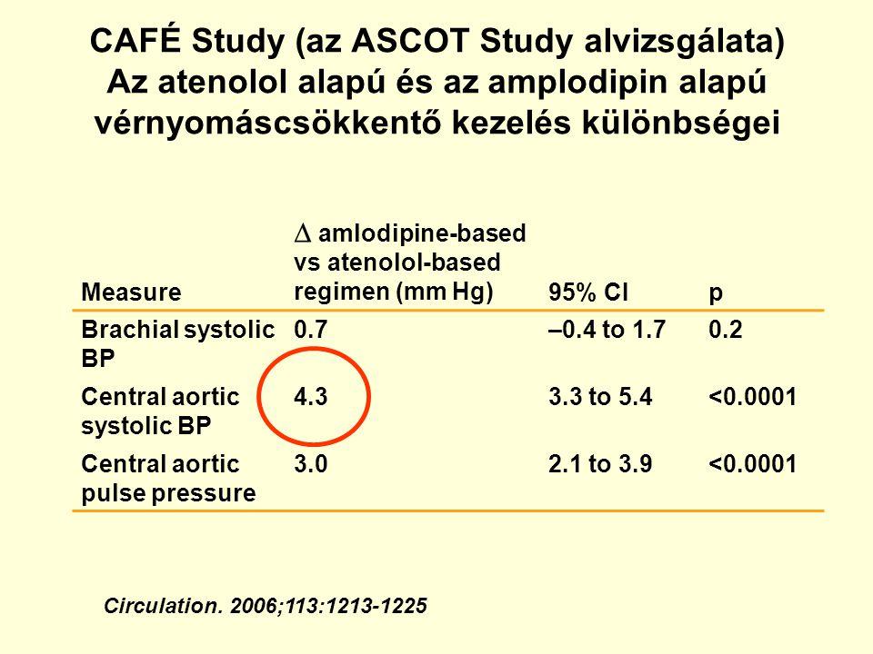 CAFÉ Study (az ASCOT Study alvizsgálata) Az atenolol alapú és az amplodipin alapú vérnyomáscsökkentő kezelés különbségei Circulation. 2006;113:1213-12