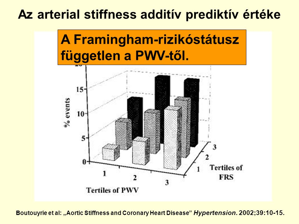"Az arterial stiffness additív prediktív értéke Boutouyrie et al: ""Aortic Stiffness and Coronary Heart Disease"" Hypertension. 2002;39:10-15. A Framingh"