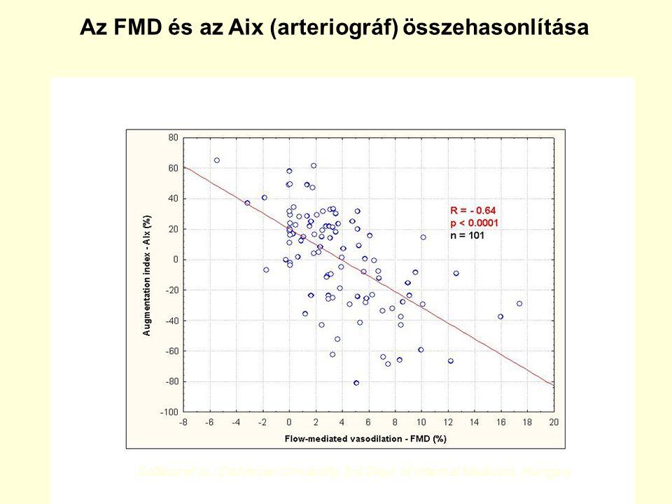 Az FMD és az Aix (arteriográf) összehasonlítása Soltész et al.: Debrecen University, 3rd Dept. of Internal Medicine, Hungary