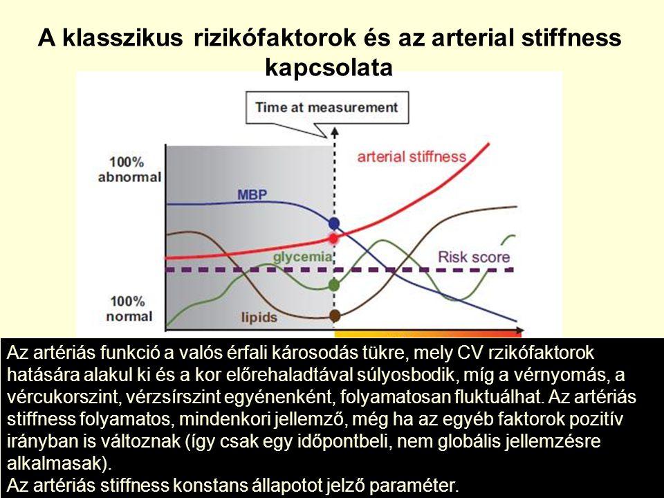 Az érfali funkcionális vizsgálatok Az érfali funkcionális vizsgálatok •A brachialis artéria vazoreaktivitása (FMD, flow mediált vazodilatáció) Ultrahangot, képzettséget igényel és nem utolsó sorban… fájdalmas a vizsgálat.