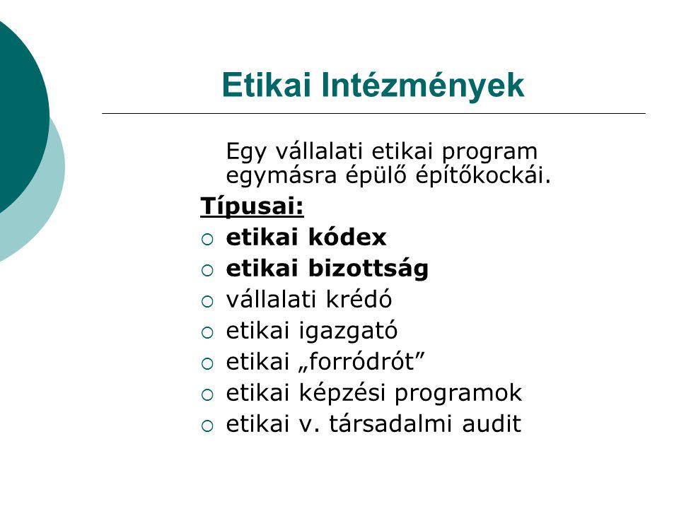 Etikai Intézmények Egy vállalati etikai program egymásra épülő építőkockái.