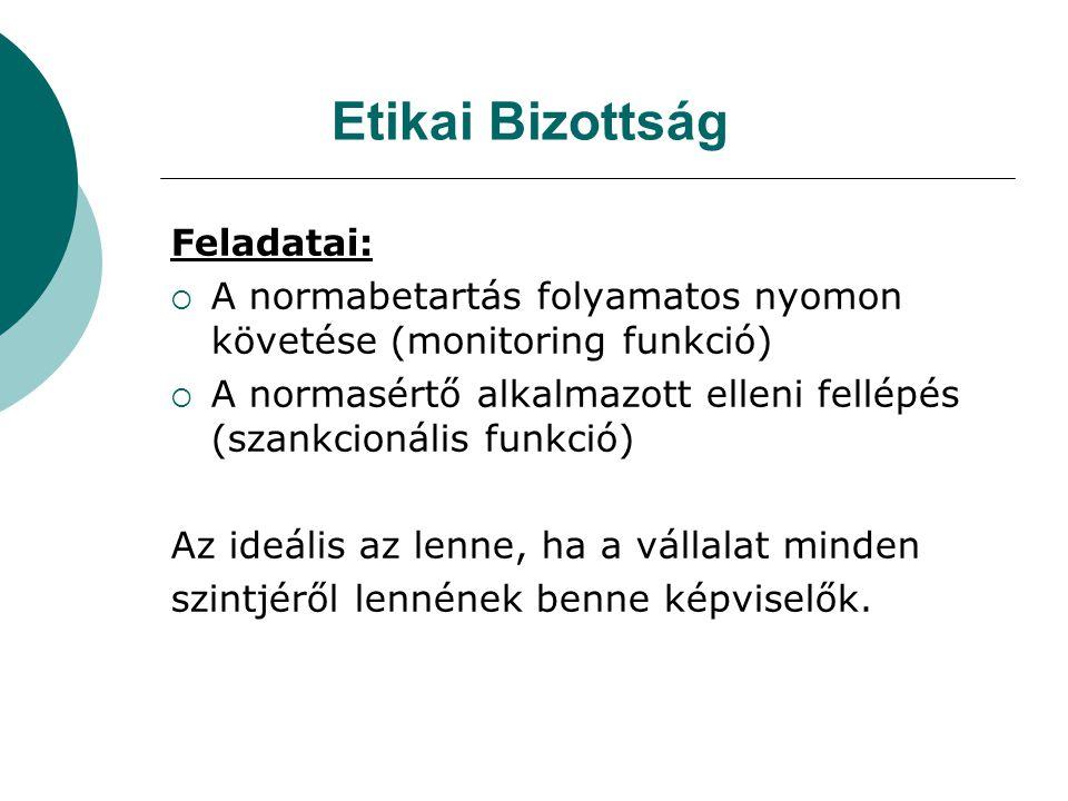 Etikai Bizottság Feladatai:  A normabetartás folyamatos nyomon követése (monitoring funkció)  A normasértő alkalmazott elleni fellépés (szankcionáli