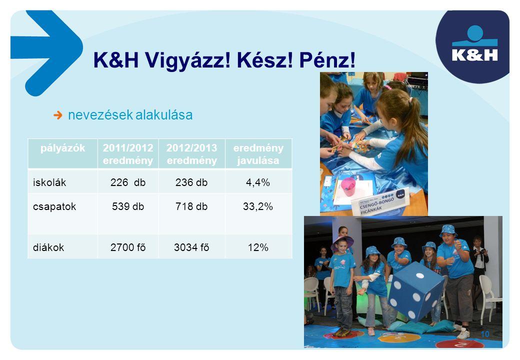 nevezések alakulása sajtómegjelenések alakulása pályázók2011/2012 eredmény 2012/2013 eredmény eredmény javulása iskolák226 db236 db4,4% csapatok539 db
