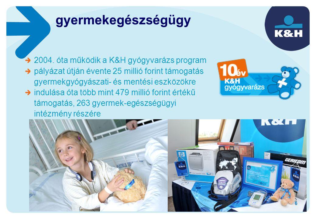 2004. óta működik a K&H gyógyvarázs program pályázat útján évente 25 millió forint támogatás gyermekgyógyászati- és mentési eszközökre indulása óta tö